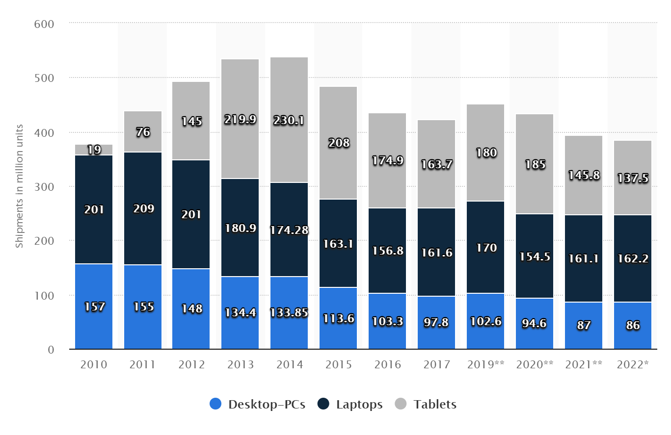 desktops laptops tablets.png
