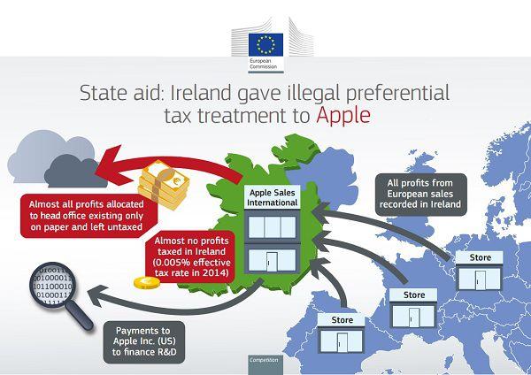 Ireland Apple tax arrangements.jpg