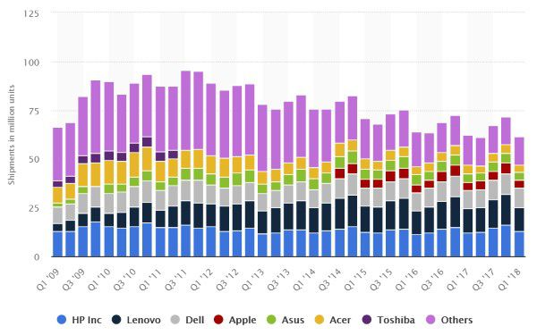 Quarterly PC vendor shipments worldwide from 2009 to 2018 by vendor (in million units).jpg